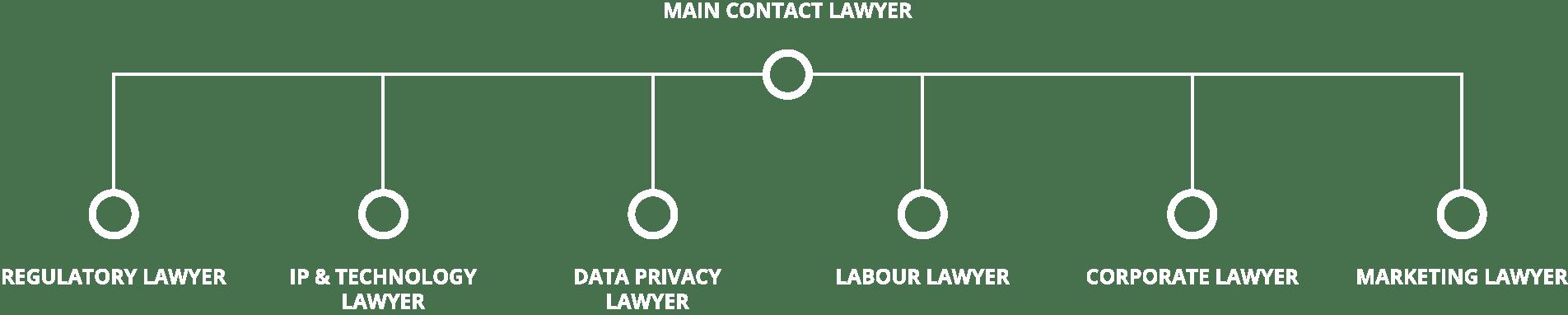 legalpartner-contact